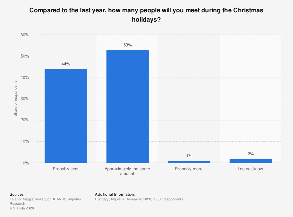 Statistic: Compared to the last year, how many people will you meet during the Christmas holidays? | Statista