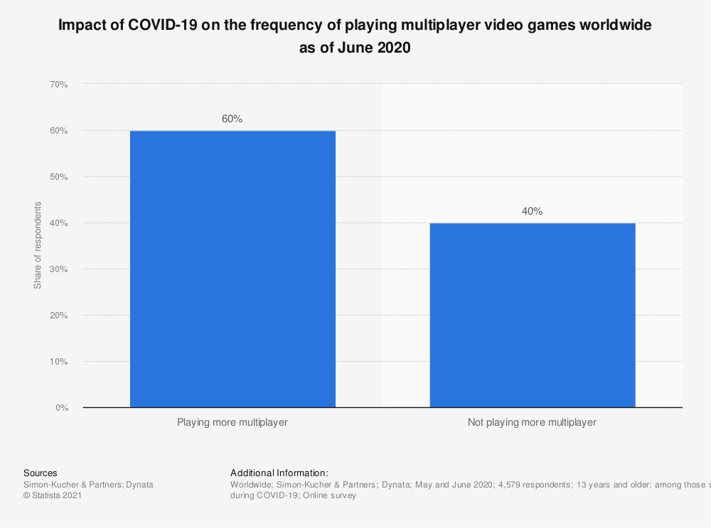 Statistic: Impact of COVID-19 on the frequency of playing multiplayer video games worldwide as of June 2020 | Statista