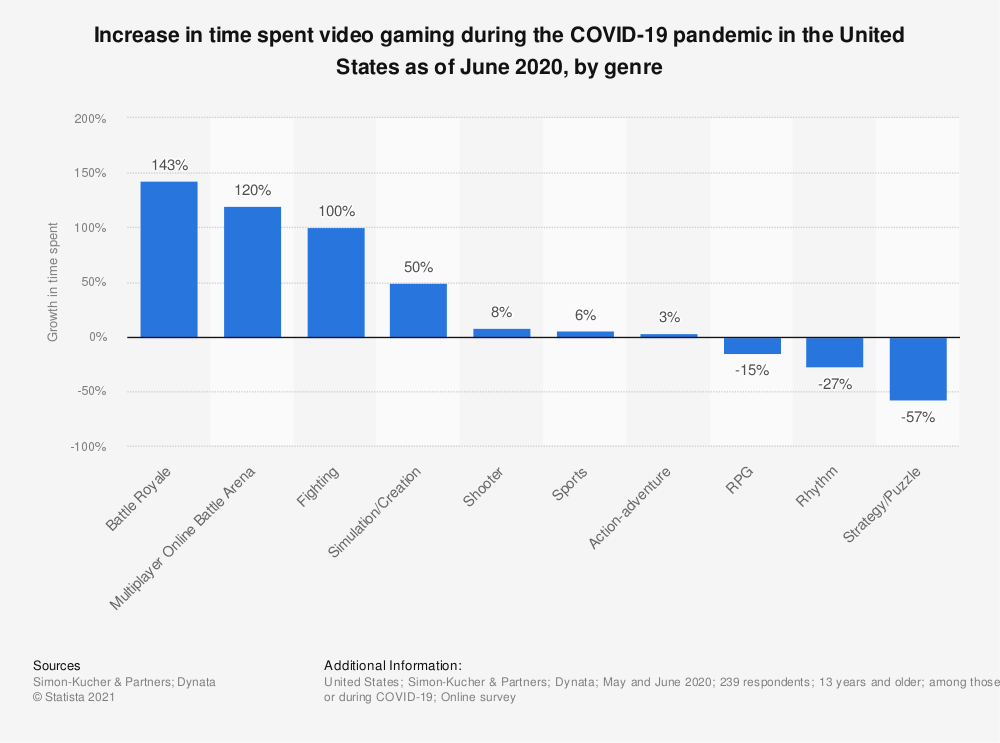 Statistic: Increase in time spent video gaming during the COVID-19 pandemic in the United States as of June 2020, by genre | Statista