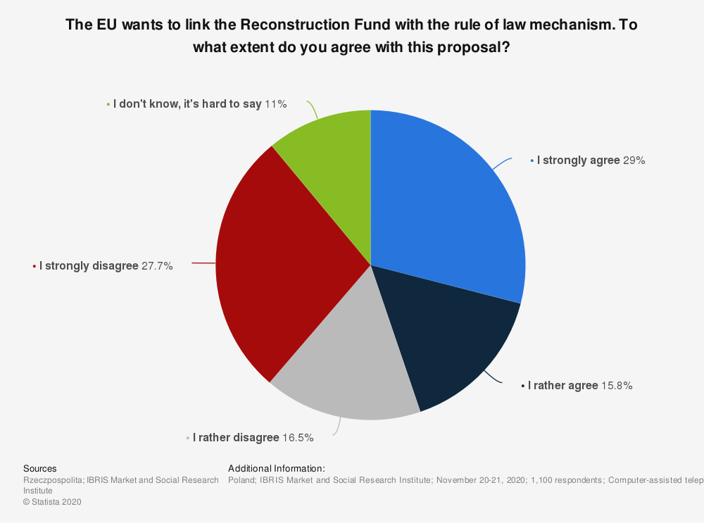 Statistic: The EU wants to link the Reconstruction Fund with the rule of law mechanism. To what extent do you agree with this proposal? | Statista