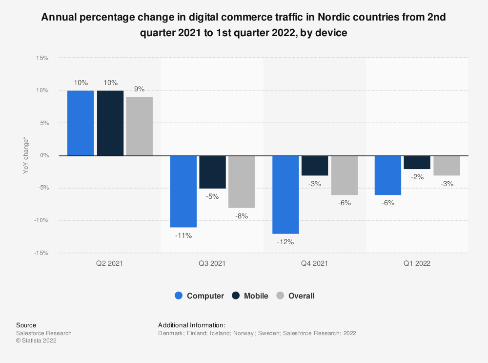 Statistic: Annual percentage change in digital commerce traffic in Nordic countries from 4th quarter 2019 to 4th quarter 2020, by device | Statista