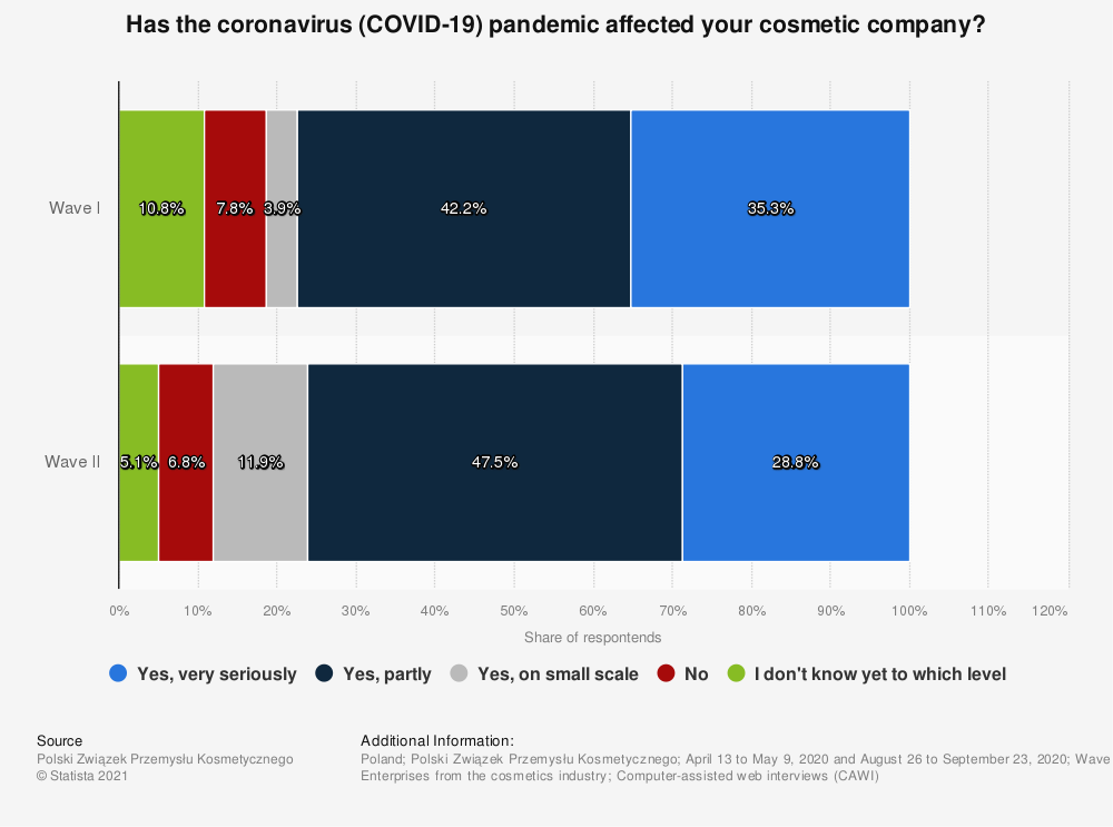 Statistic: Has the coronavirus (COVID-19) pandemic affected your cosmetic company?   Statista