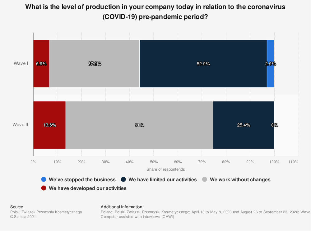 Statistic: What is the level of production in your company today in relation to the coronavirus (COVID-19) pre-pandemic period?   Statista