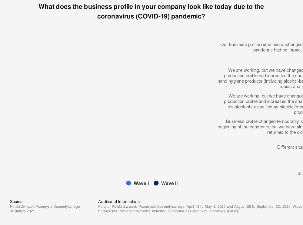 Statistic: What does the business profile in your company look like today due to the coronavirus (COVID-19) pandemic?   Statista