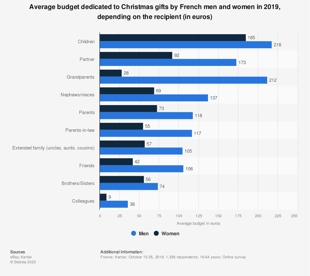 Statistic: Average budget dedicated to Christmas gifts by French men and women in 2019, depending on the recipient (in euros) | Statista
