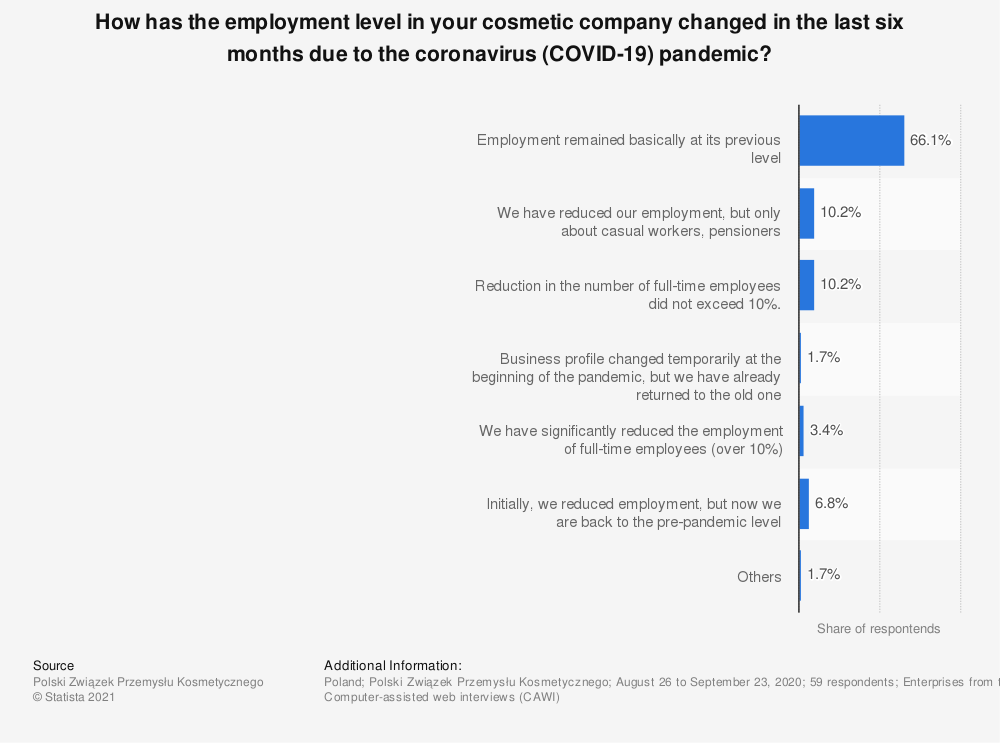 Statistic: How has the employment level in your cosmetic company changed in the last six months due to the coronavirus (COVID-19) pandemic?   Statista