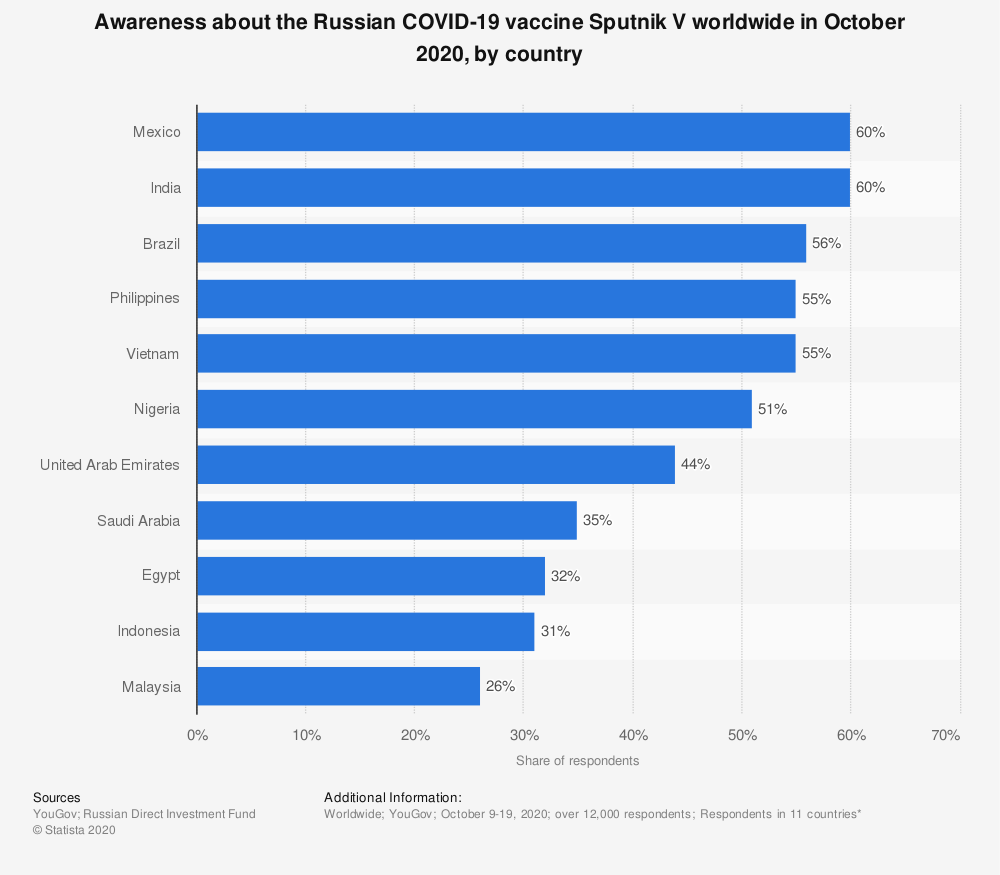 Statistic: Awareness about the Russian COVID-19 vaccine Sputnik V worldwide in October 2020, by country | Statista