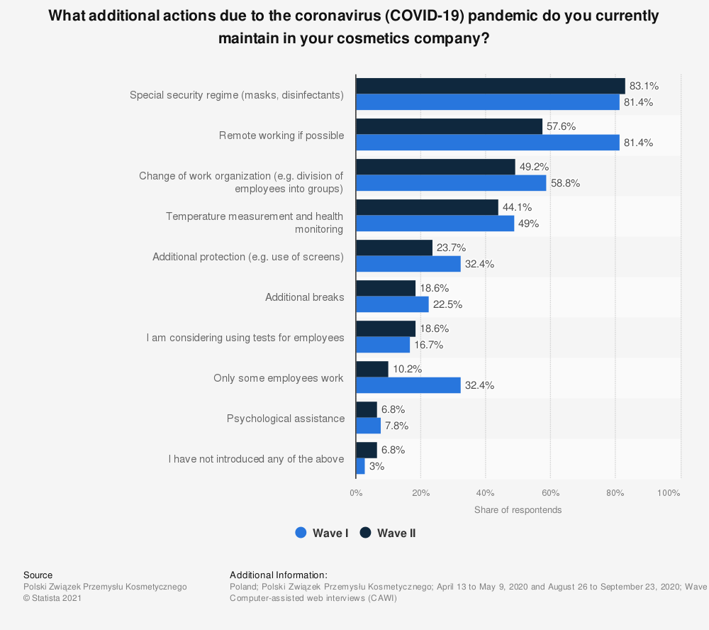 Statistic: What additional actions due to the coronavirus (COVID-19) pandemic do you currently maintain in your cosmetics company? | Statista