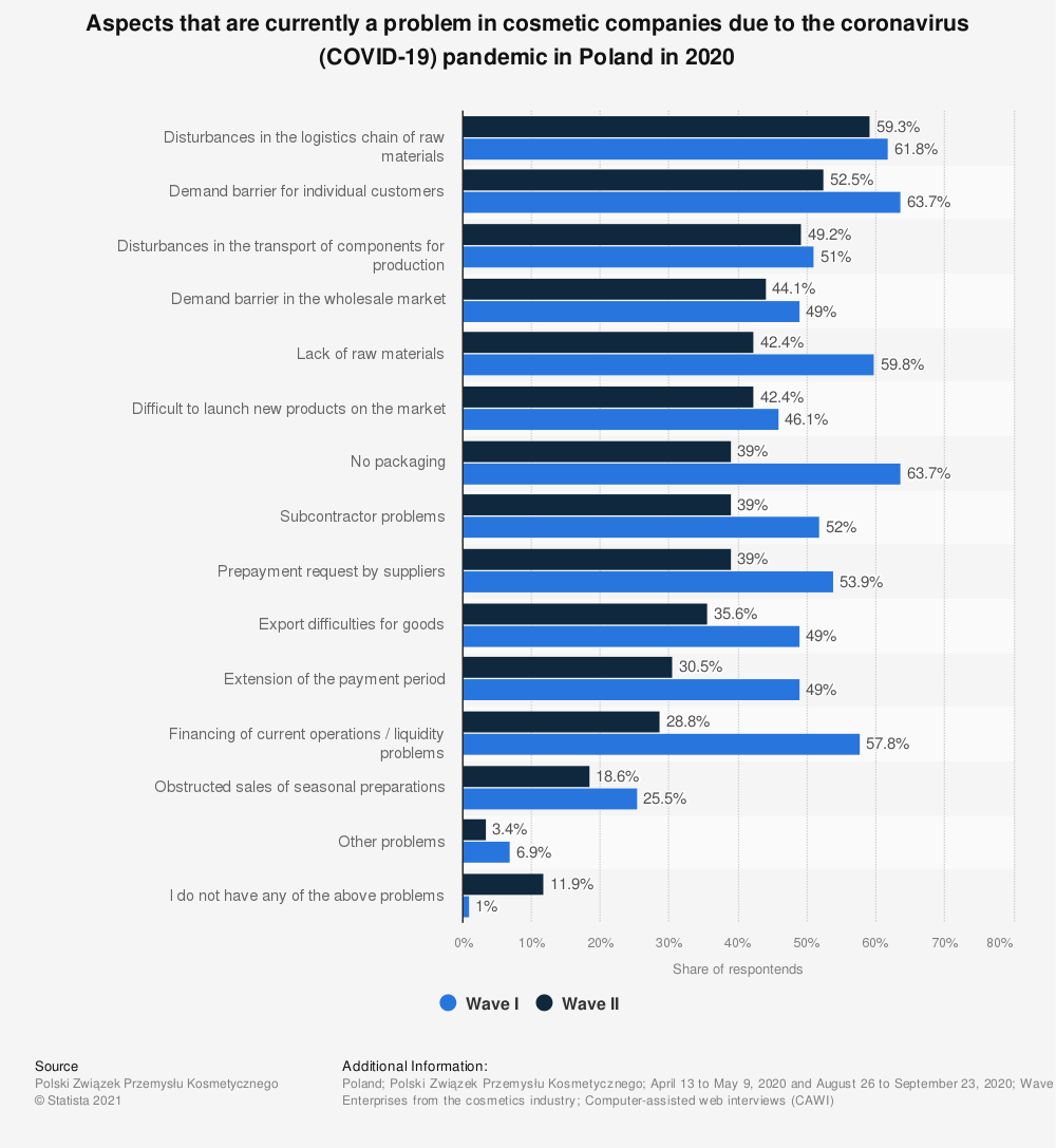 Statistic: Aspects that are currently a problem in cosmetic companies due to the coronavirus (COVID-19) pandemic in Poland in 2020 | Statista