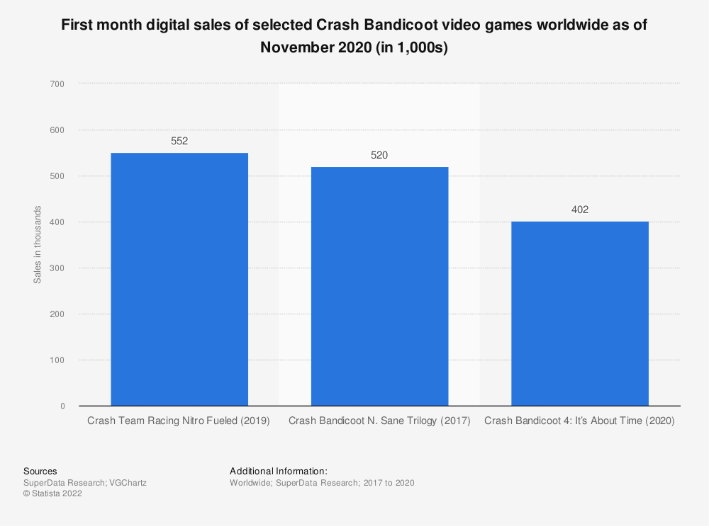Statistic: First month digital sales of selected Crash Bandicoot video games worldwide as of November 2020 (in 1,000s)   Statista