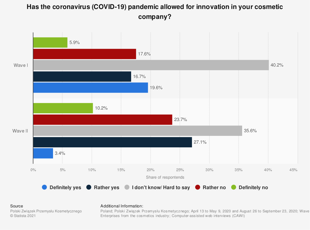 Statistic: Has the coronavirus (COVID-19) pandemic allowed for innovation in your cosmetic company?   Statista