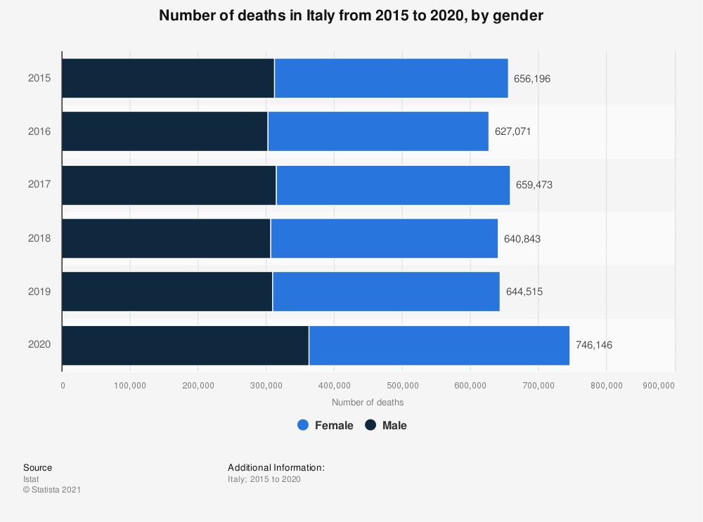 Statistic: Number of deaths in Italy from 2015 to 2020, by gender | Statista