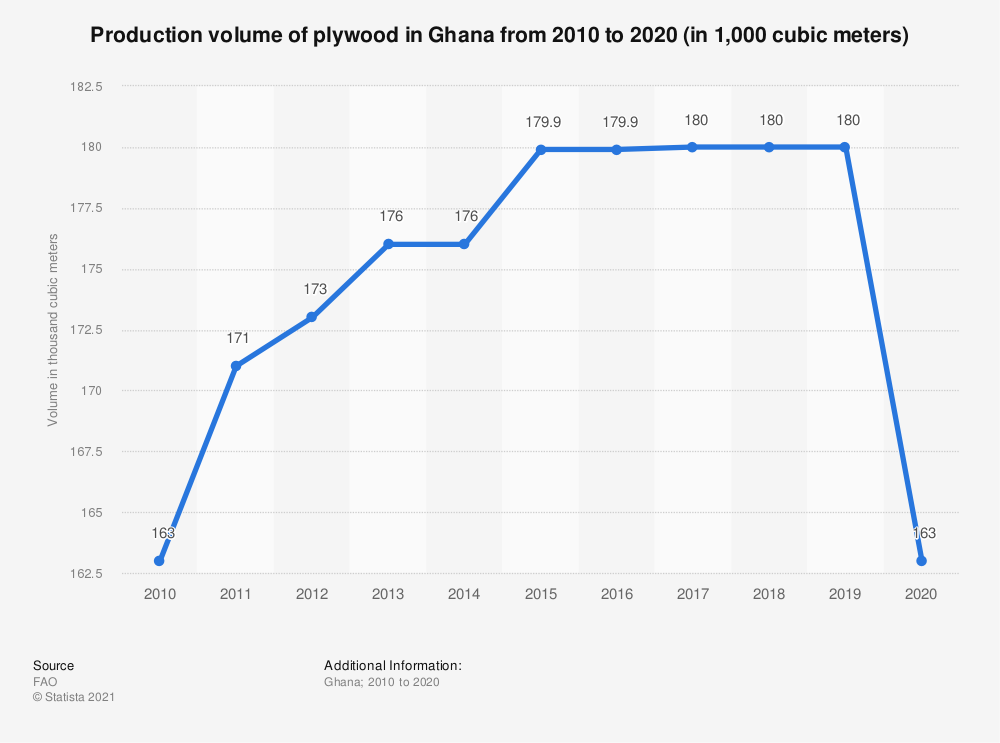 Statistic: Production volume of plywood in Ghana from 2010 to 2019 (in 1,000 cubic meters) | Statista
