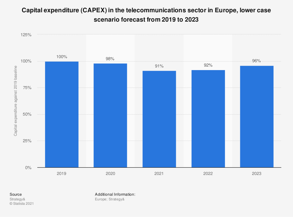 Statistic: Capital expenditure (CAPEX) in the telecommunications sector in Europe, lower case scenario forecast from 2019 to 2023 | Statista
