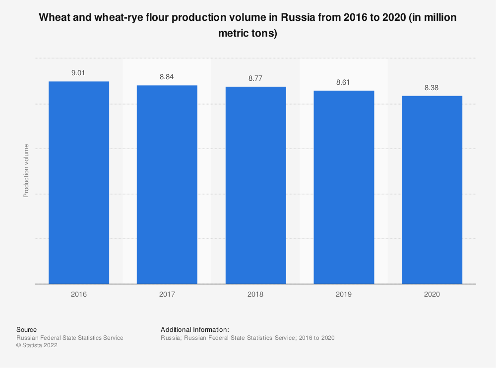Statistic: Wheat and wheat-rye flour production volume in Russia from 2016 to 2019 (in million metric tons) | Statista