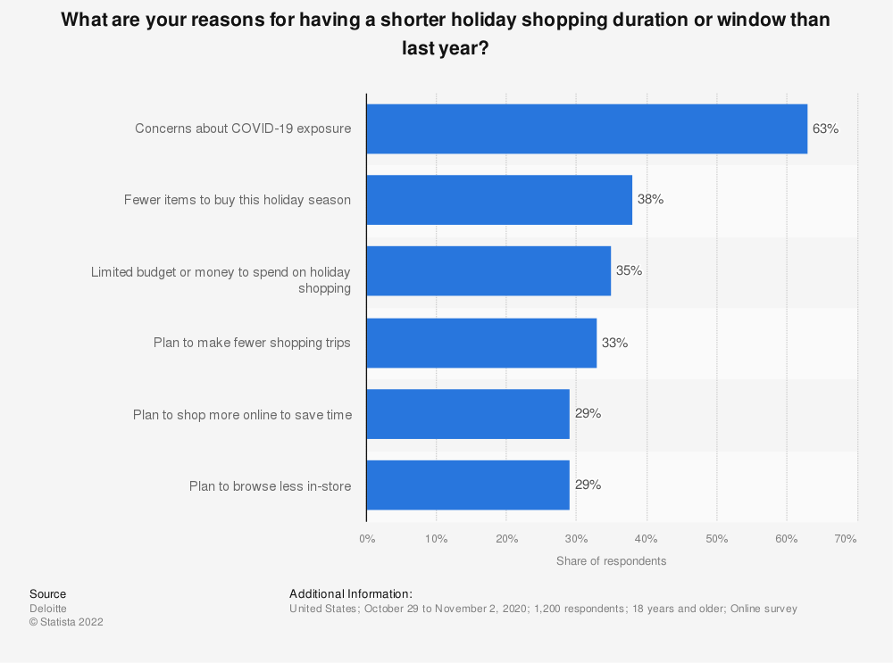 Statistic: What are your reasons for having a shorter holiday shopping duration or window than last year? | Statista