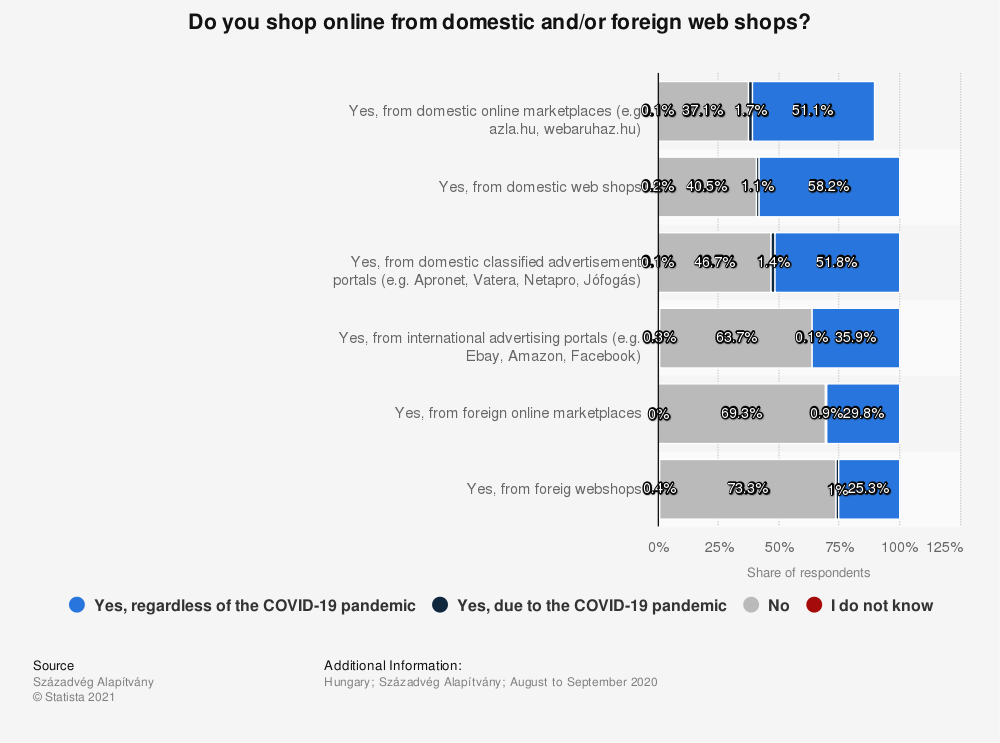 Statistic: Do you shop online from domestic and/or foreign web shops?   Statista
