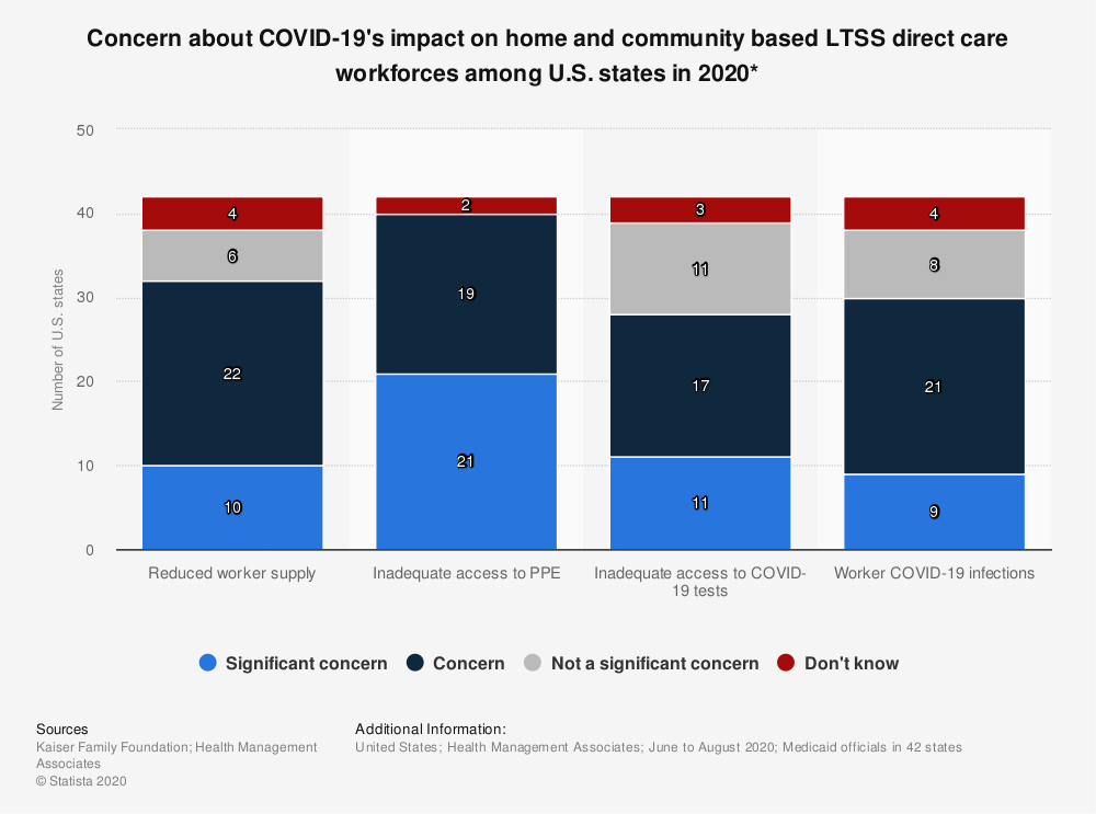 Statistic: Concern about COVID-19's impact on home and community based LTSS direct care workforces among U.S. states in 2020* | Statista