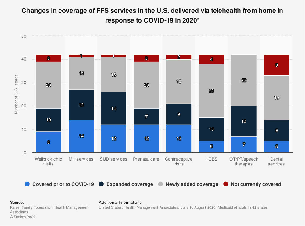 Statistic: Changes in coverage of FFS services in the U.S. delivered via telehealth from home in response to COVID-19 in 2020*   Statista
