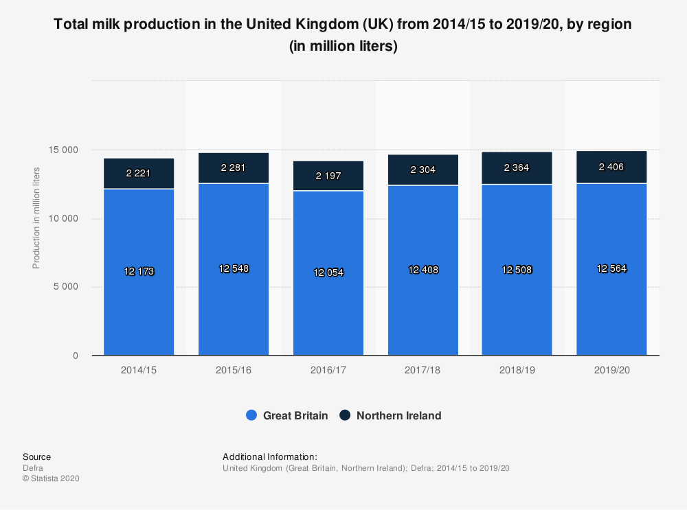 Statistic: Total milk production in the United Kingdom (UK) from 2014/15 to 2019/20, by region (in million liters) | Statista