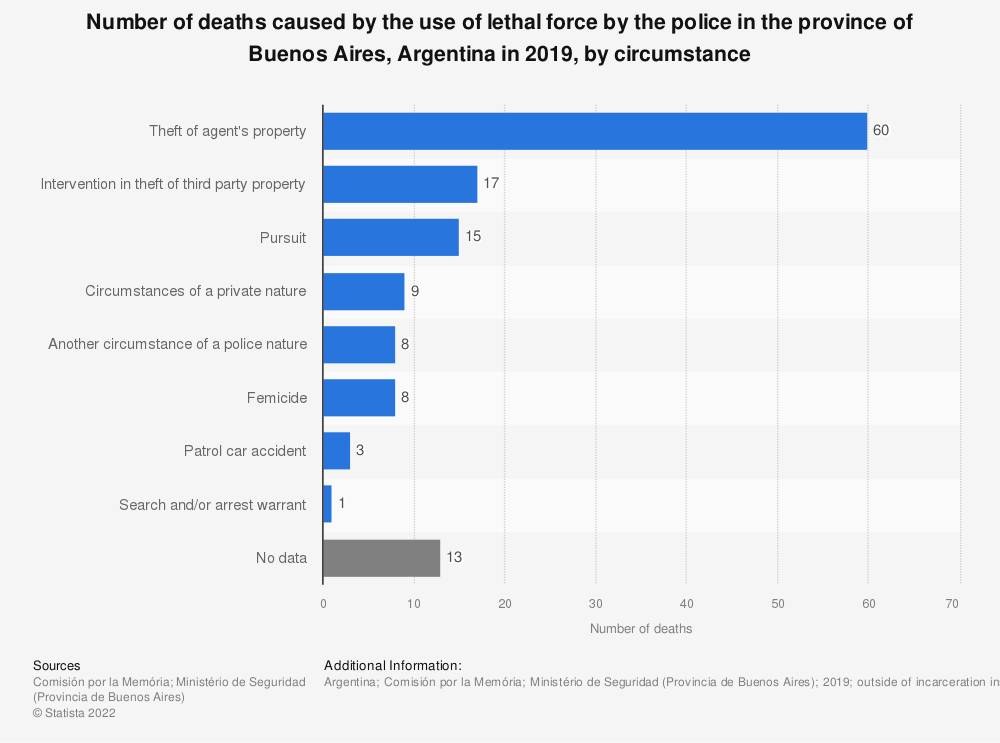 Statistic: Number of deaths caused by the use of lethal force by the police in the province of Buenos Aires, Argentina in 2019, by circumstance   Statista
