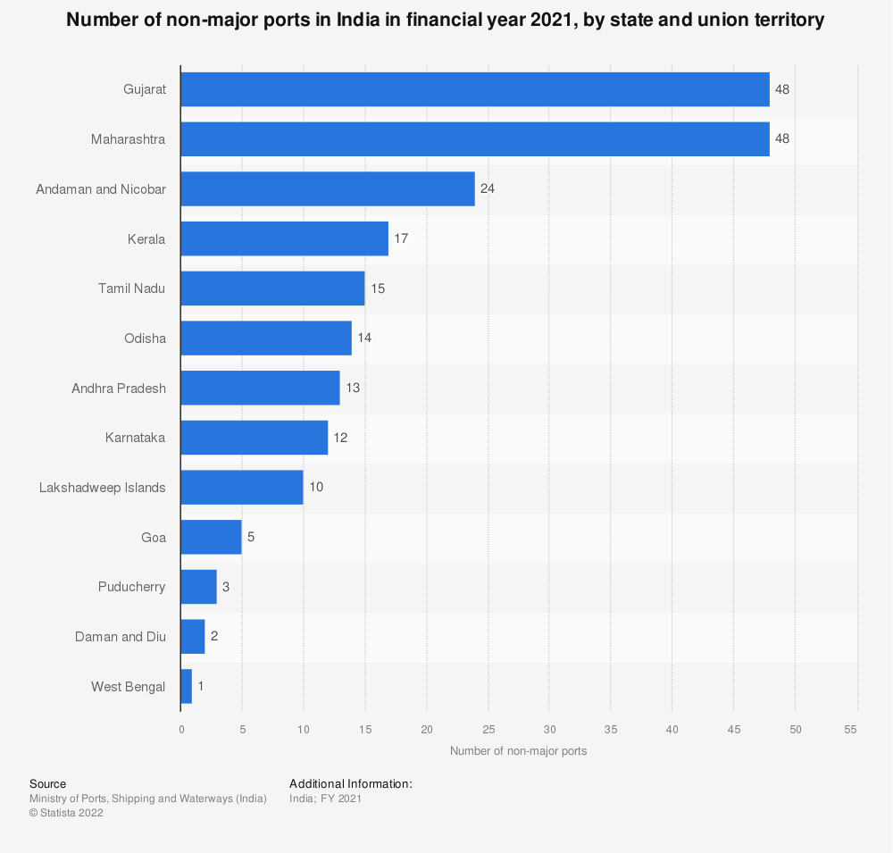 Statistic: Number of non-major ports in India in financial year 2019, by state and union territory | Statista