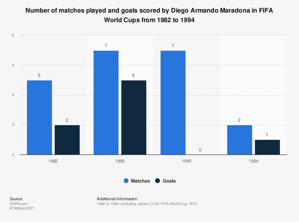 Statistic: Number of matches played and goals scored by Diego Armando Maradona in FIFA World Cups from 1982 to 1994 | Statista