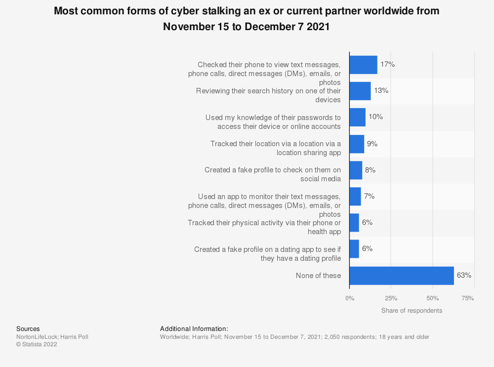 Statistic: Most common forms of cyber stalking an ex or current partner online according to adults in the United States as of December 2019 | Statista
