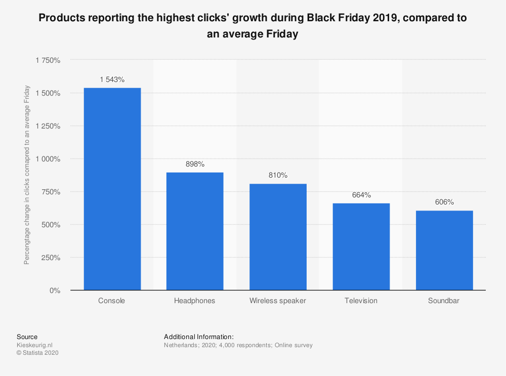 Statistic: Products reporting the highest clicks' growth during Black Friday 2019, compared to an average Friday | Statista