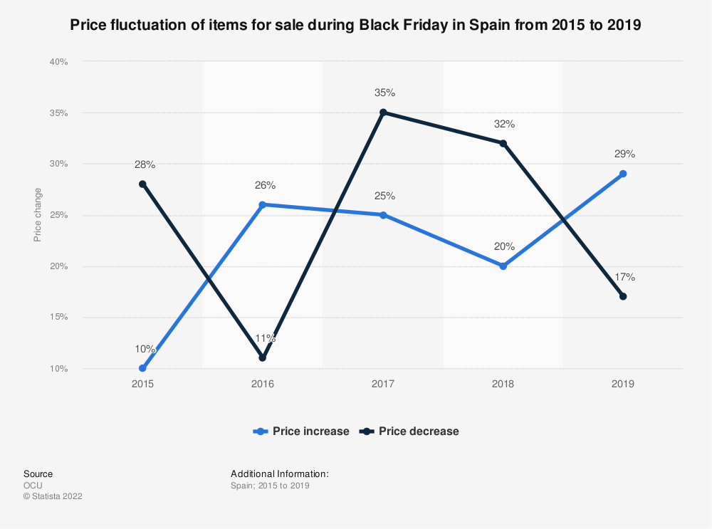 Statistic: Price fluctuation of items for sale during Black Friday in Spain from 2015 to 2019 | Statista