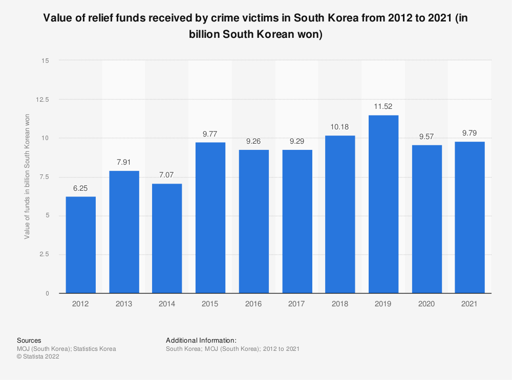 Statistic: Value of relief funds received by crime victims in South Korea from 2012 to 2019 (in billion South Korean won) | Statista