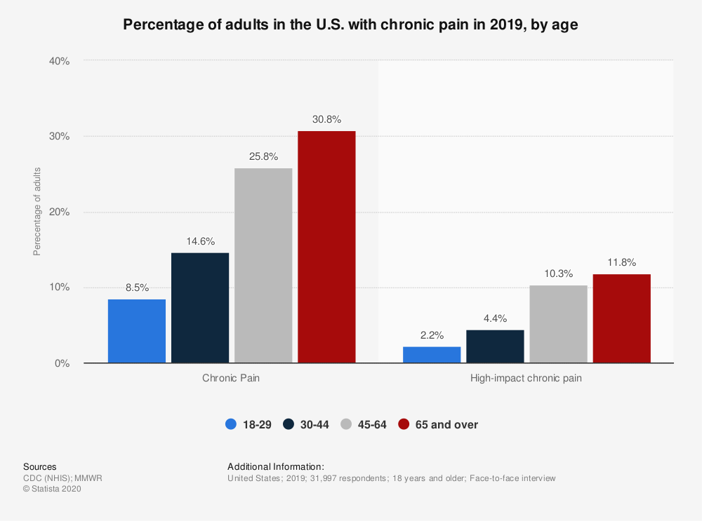 Statistic: Percentage of adults in the U.S. with chronic pain in 2019, by age   Statista