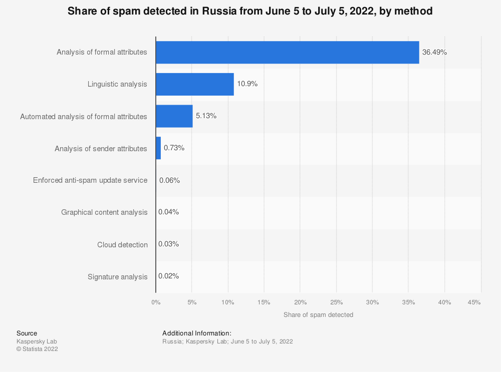 Statistic: Share of spam detected in Russia as of March 2021, by method | Statista