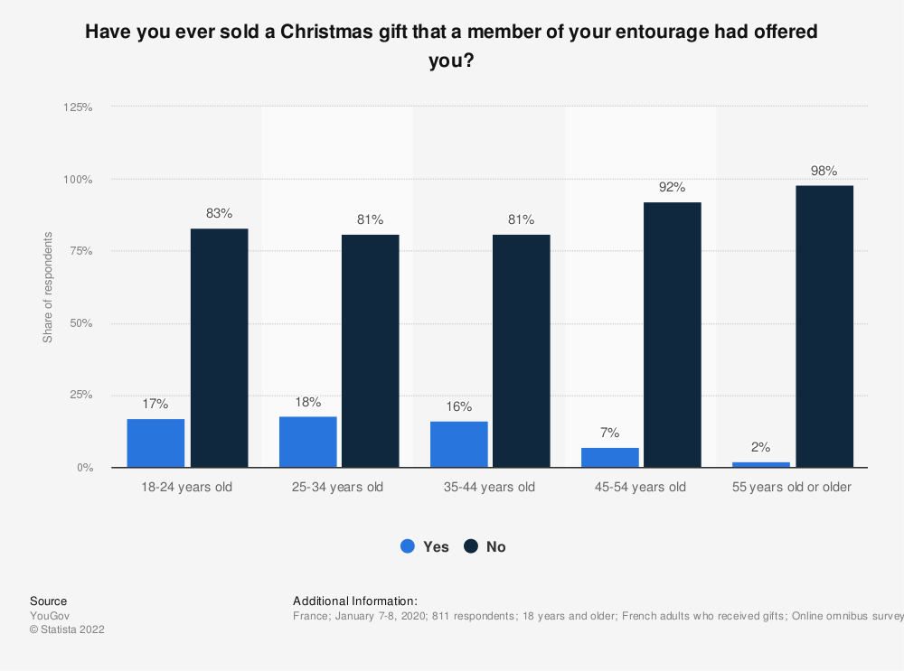 Statistic: Have you ever sold a Christmas gift that a member of your entourage had offered you?   Statista