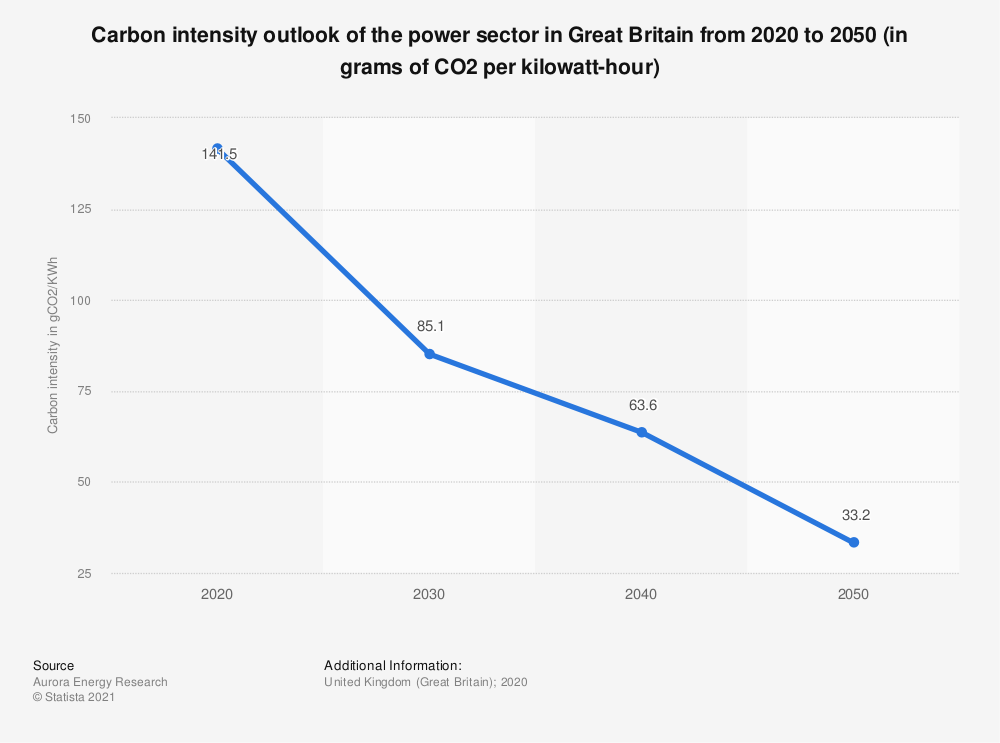Statistic: Carbon intensity outlook of the power sector in Great Britain from 2020 to 2050 (in grams of CO2 per kilowatt-hour) | Statista