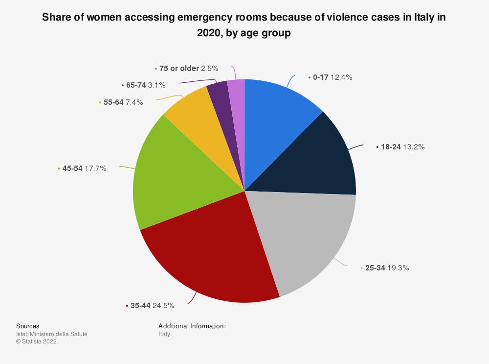 Statistic: Share of women accessing emergency rooms because of violence cases in Italy between 2017 and 2019, by age group | Statista