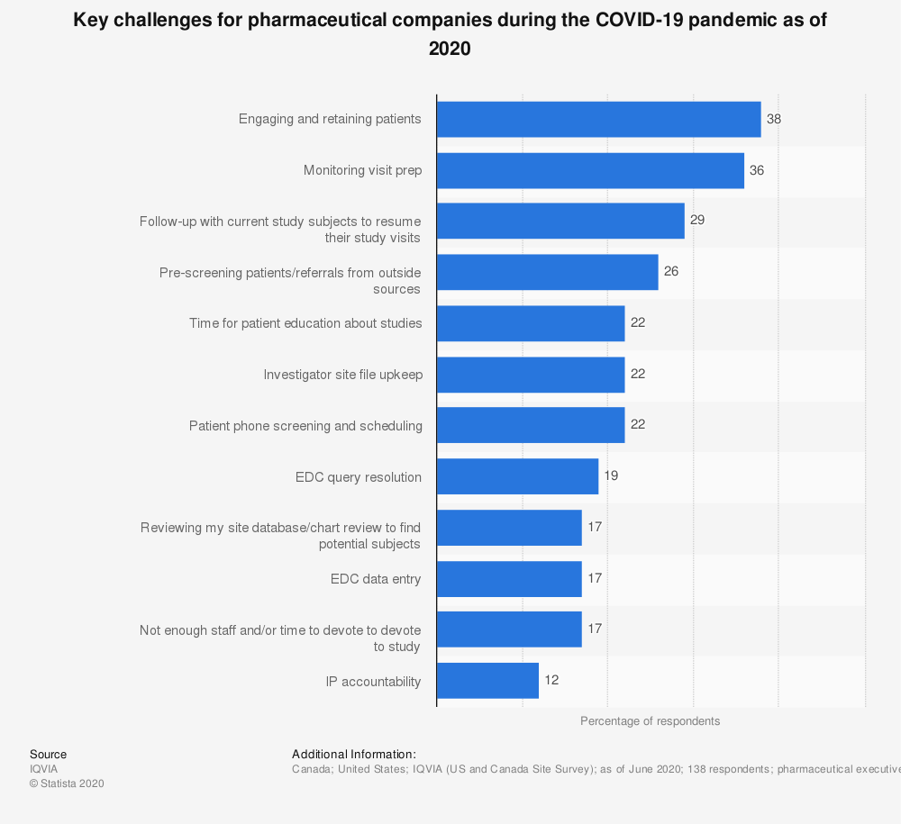 Statistic: Key challenges for pharmaceutical companies during the COVID-19 pandemic as of 2020 | Statista