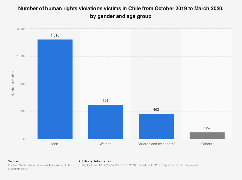 Statistic: Number of human rights violations victims in Chile from October 2019 to March 2020, by gender and age group  | Statista