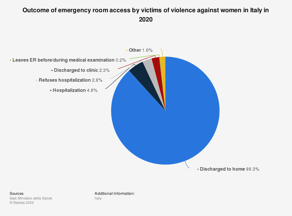 Statistic: Outcome of emergency room access by victims of violence against women in Italy between 2017 and 2019 | Statista