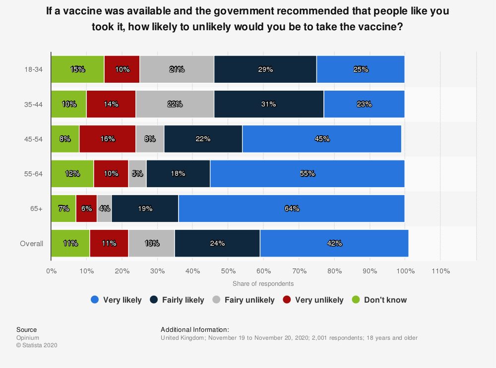 Statistic: If a vaccine was available and the government recommended that people like you took it, how likely to unlikely would you be to take the vaccine? | Statista