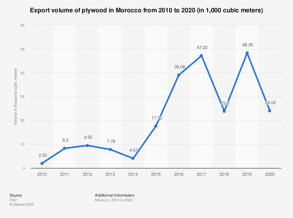 Statistic: Export volume of plywood in Morocco from 2010 to 2019 (in 1,000 cubic meters) | Statista