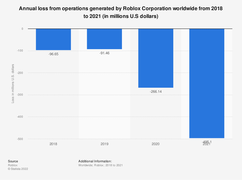 Statistic: Annual loss from operations generated by Roblox Corporation worldwide from 2018 to 2019 (in millions U.S dollars) | Statista