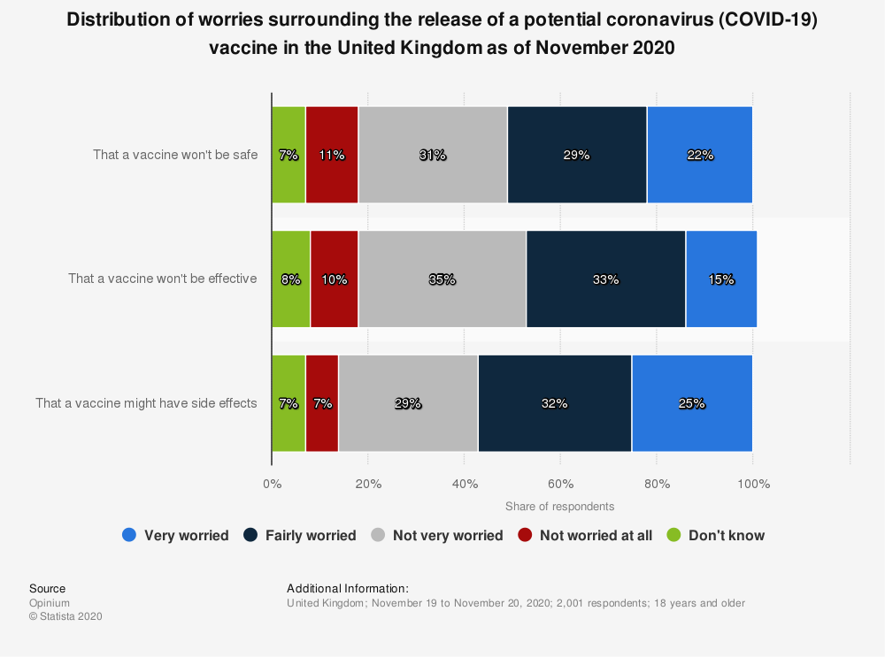 Statistic: Distribution of worries surrounding the release of a potential coronavirus (COVID-19) vaccine in the United Kingdom as of November 2020 | Statista