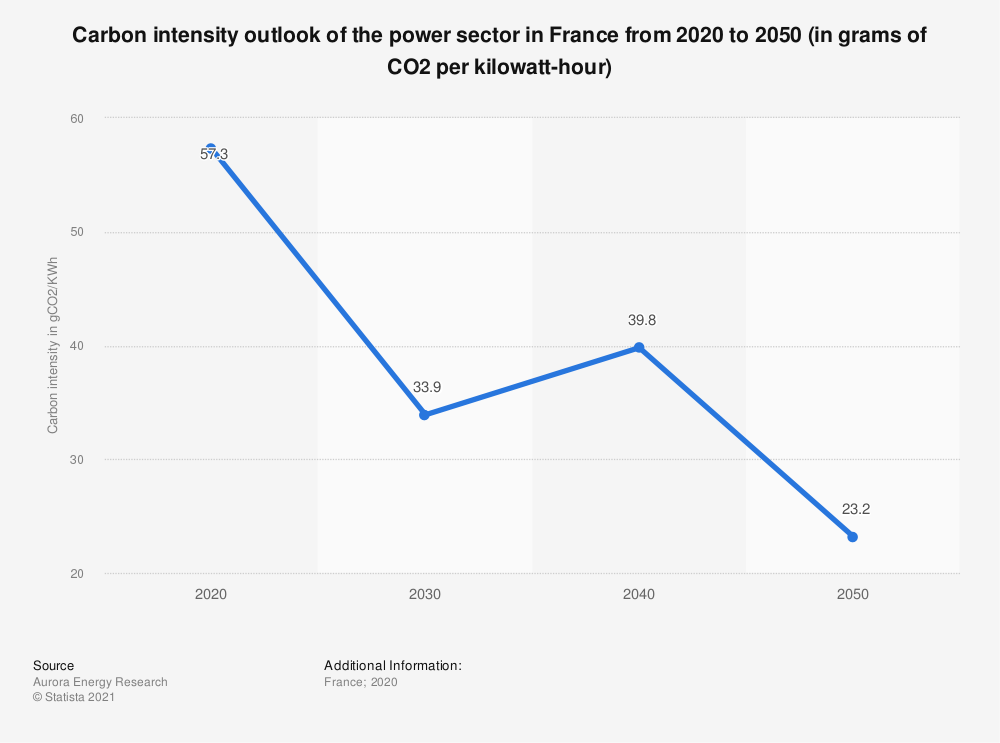 Statistic: Carbon intensity outlook of the power sector in France from 2020 to 2050 (in grams of CO2 per kilowatt-hour) | Statista
