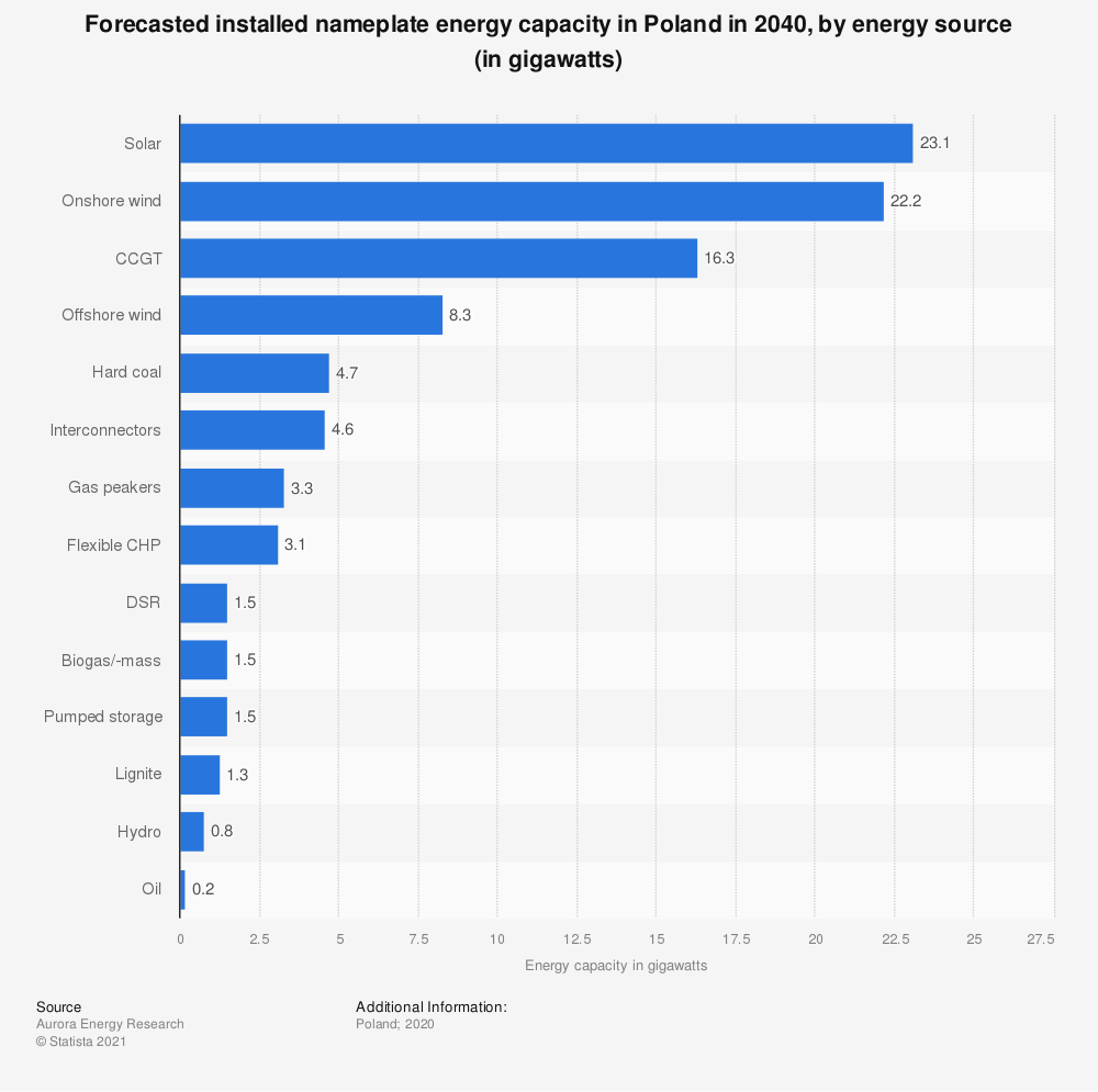 Statistic: Forecasted installed nameplate energy capacity in Poland in 2040, by energy source (in gigawatts) | Statista