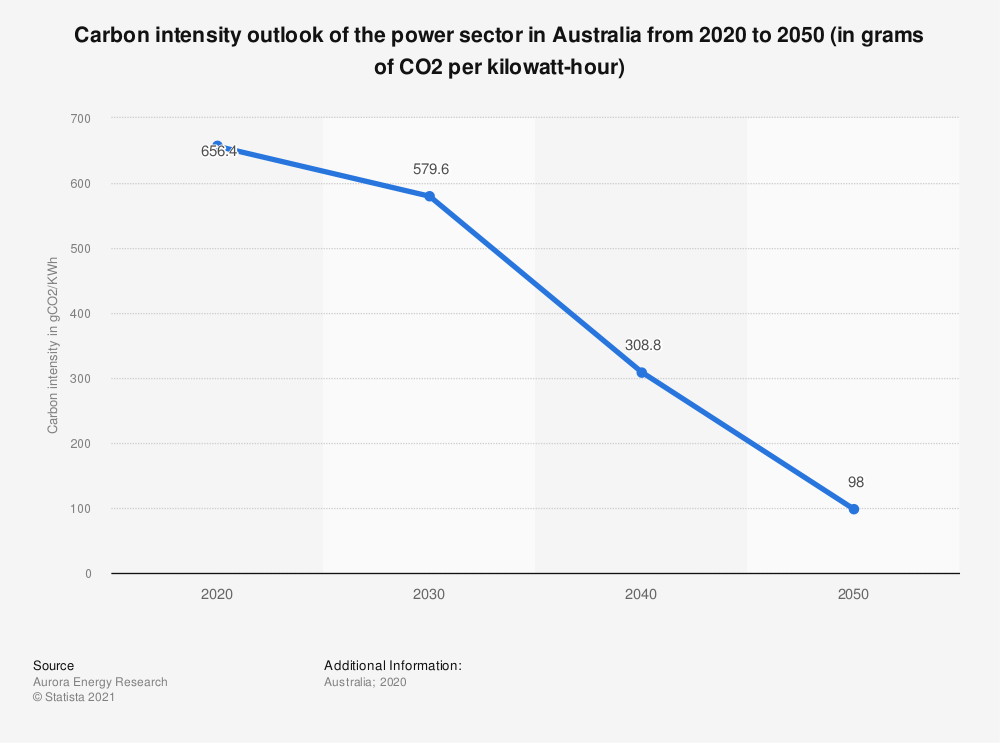 Statistic: Carbon intensity outlook of the power sector in Australia from 2020 to 2050 (in grams of CO2 per kilowatt-hour)   Statista