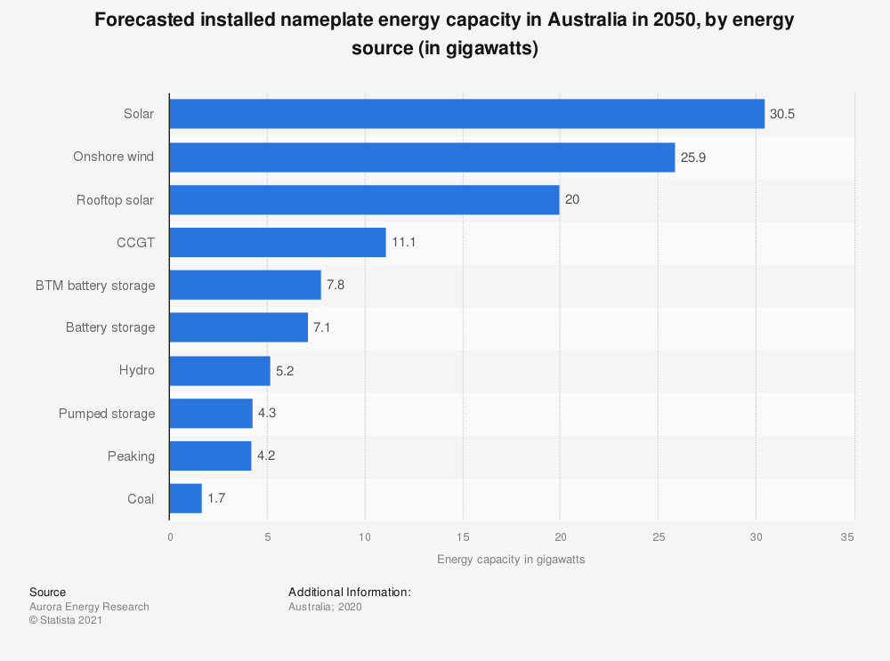 Statistic: Forecasted installed nameplate energy capacity in Australia in 2050, by energy source (in gigawatts) | Statista