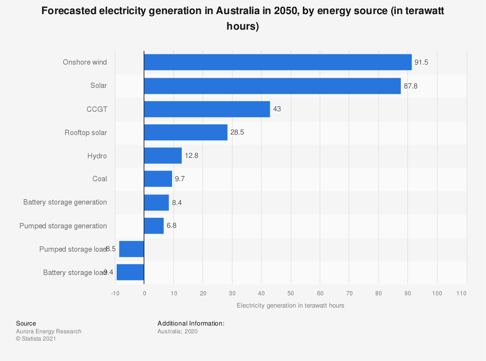 Statistic: Forecasted electricity generation in Australia in 2050, by energy source (in terawatt hours) | Statista