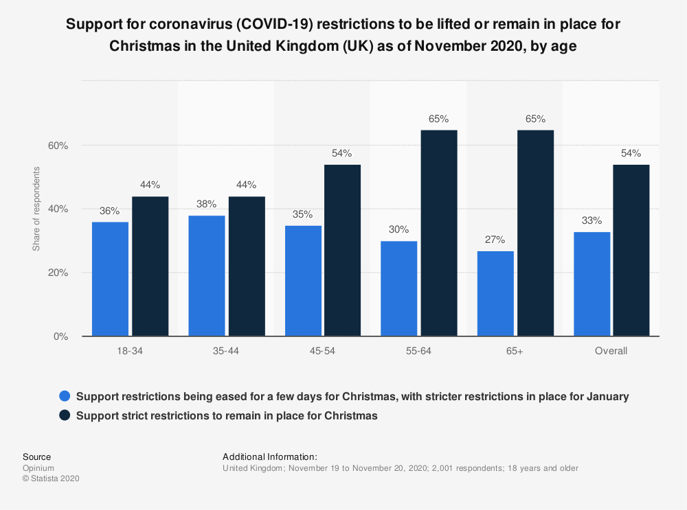 Statistic: Support for coronavirus (COVID-19) restrictions to be lifted or remain in place for Christmas in the United Kingdom (UK) as of November 2020, by age   Statista