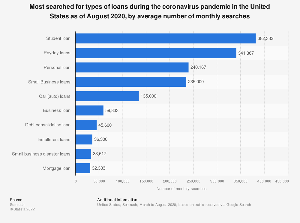 Statistic: Most searched for types of loans during the coronavirus pandemic in the United States as of August 2020, by average number of monthly searches   Statista
